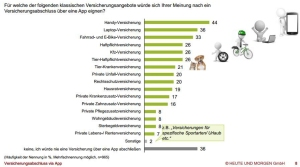 blog_neu_studie vers apps