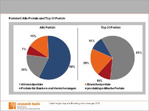 Chart Vergleichsportal-Marketing Versicherungen 2014-72Px