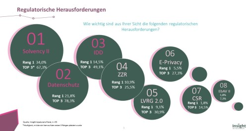 Insight_regulatorische Herausforderungen